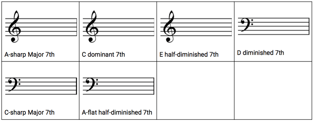 Example for the 7th Chord Spelling exercise.