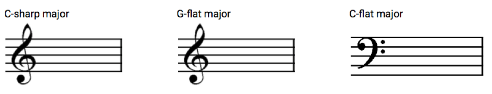 Example for the Major Key Signatures exercise.