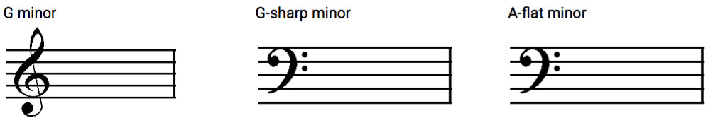 Example for the Minor Key Signatures exercise.