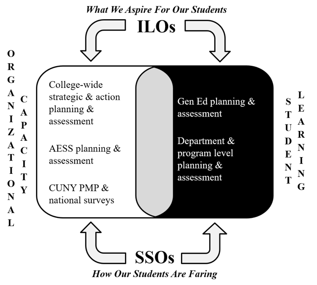 The York College Institutional Effectiveness Framework (Figure B) encompasses two overlapping areas of planning and assessment:  aC/organizational capacity a i.e., York Collegeas ability to assess the extent to which it fulfills its mission through sound management and strong operational processes; and,  aC/student learning a i.e., York Collegeas ability to assess the extent to which it is helping students achieve learning outcomes.