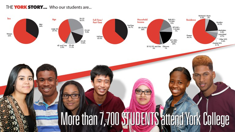 The York Story… Who our students are… Pie Chart 1: Sex: Men 34%, Women 66% 