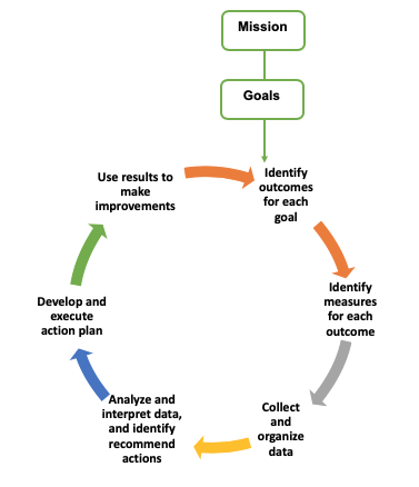 The image describes the assessment process for administrative, educational, and student support units at York College.  The components are described above in detail.