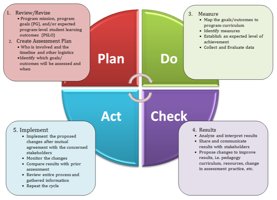 Plan, Do, Check and Act cycle to guide programs on how to begin program assessment.  Plan: 1.Review/Revise Program mission, program goals (PG), and/or expected program-level student learning outcomes. 2. Create Assessment Plan, Who is involved and the timeline and other logistics and identify which goals/ outcomes will be assessed and when. Do: 3. Measures, map the goals/outcomes to program curriculum, identify measures, establish an expected level of achievement, collect and evaluate data. Check: 4. Results, analyze and interpret results, share and communicate results with stakeholders, Propose changes to improve results, i.e. pedagogy ,curriculum, resources, change in assessment practice, etc. Act: 5.Implement, Implement the proposed changes after mutual agreement with the concerned stakeholders, Monitor the changes, Compare results with prior assessment, Review entire process and gathered information, Repeat the cycle