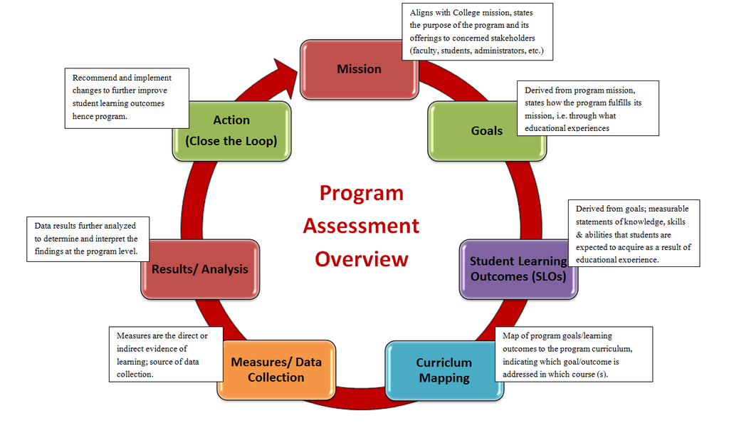 Program Assessment Overview: Mission: Aligns with College mission, states the purpose of the program and its offerings to concerned stakeholders (faculty, students, administrators, etc.) leading to Program Goals:Derived from program mission, states how the program fulfills its mission, i.e. through what educational experiences followed by Student Learning Outcomes (SLOs): Derived from goals; measurable statements of knowledge, skills & abilities that students are expected to acquire as a result of educational experience. This leads to Curriculum Mapping which is a map of program goals/learning outcomes to the program curriculum, indicating which goal/outcome is addressed in which course (s). Measures/Data Collection: Measures are the direct or indirect evidence of learning; source of data collection. Results/Analysis: Data results further analyzed to determine and interpret the findings at the program level. Action (close the loop): Recommend and implement changes to further improve student learning outcomes hence program.