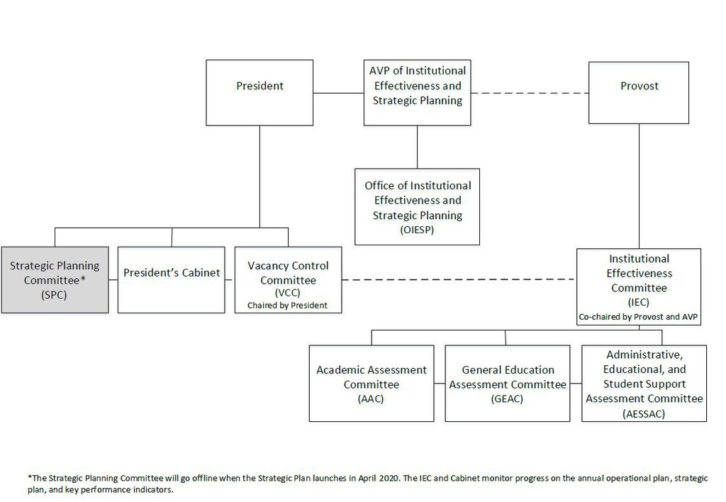 Institutional Effectiveness Accountability Structure