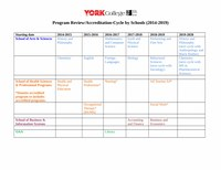 Academic Program Review Schedule/Accreditation-Cycle by Schools